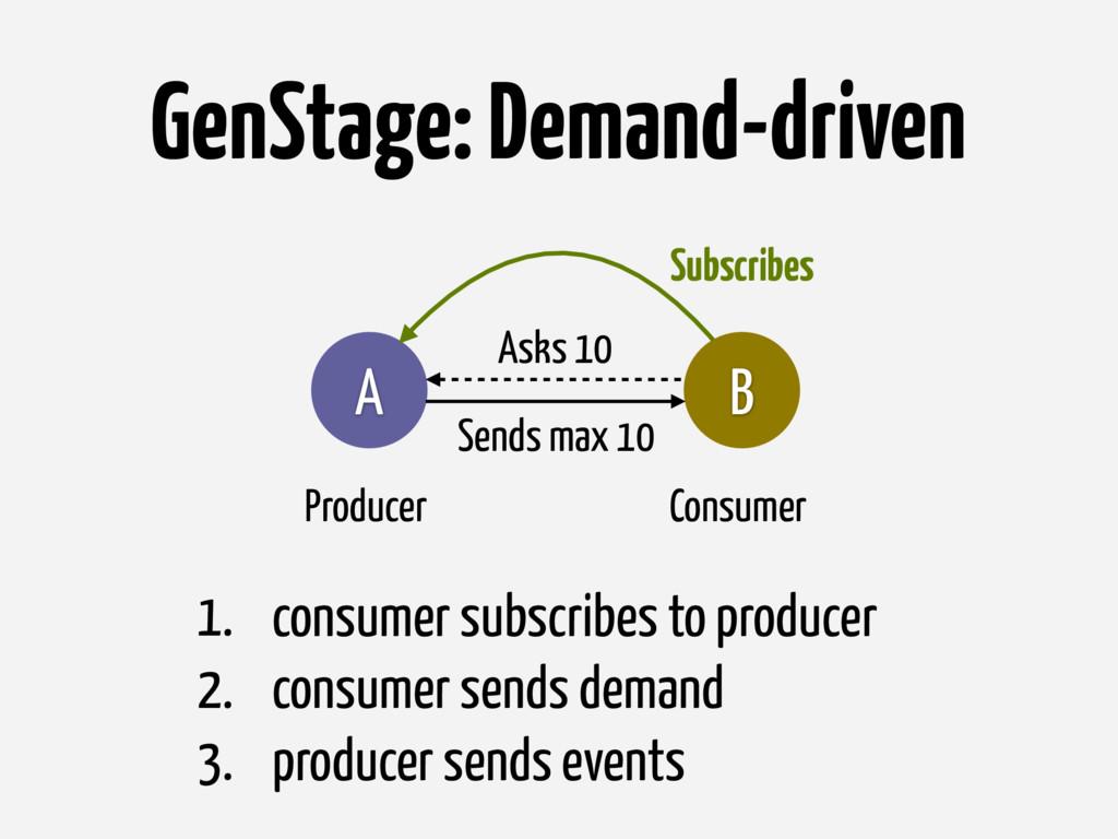 GenStage: Demand-driven B A Producer Consumer 1...