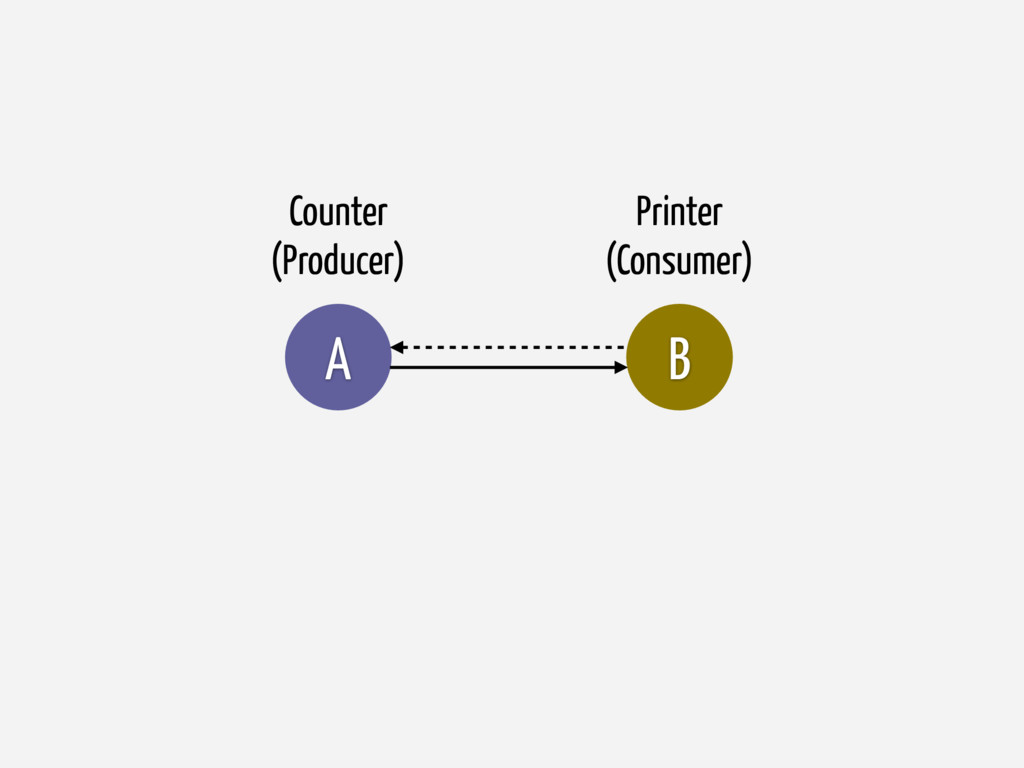 B A Printer (Consumer) Counter (Producer)