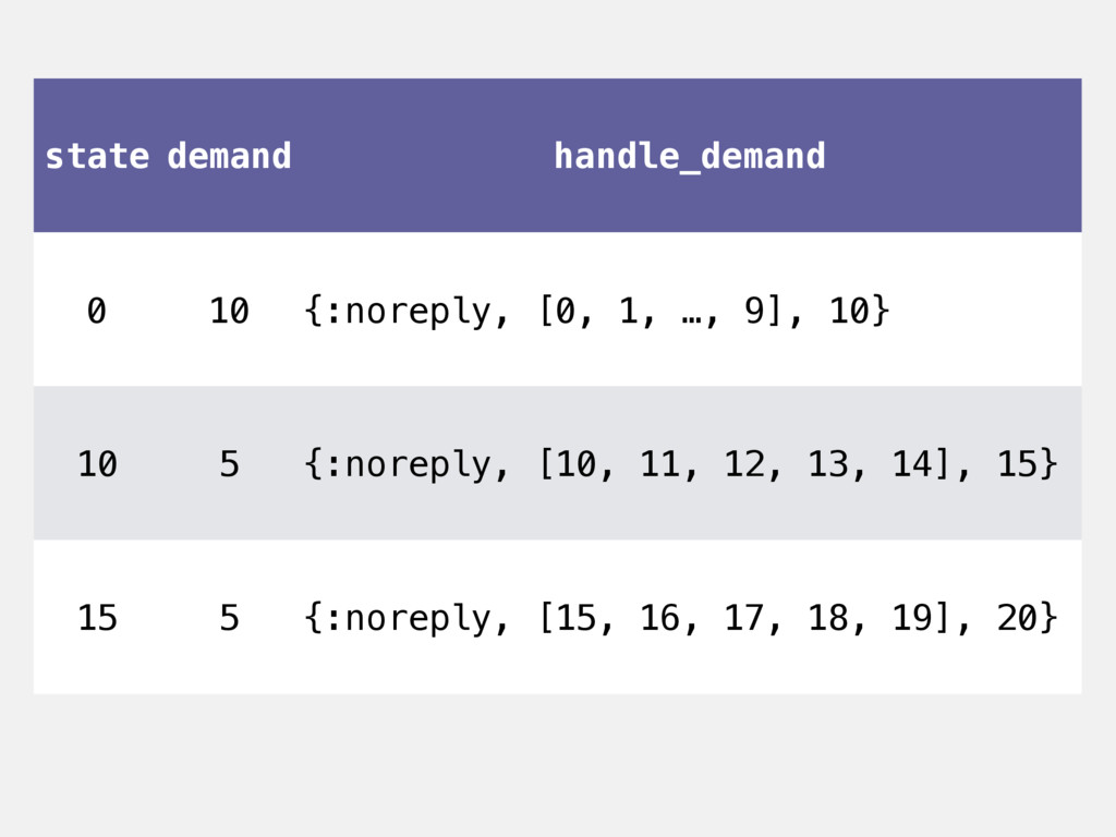 state demand handle_demand 0 10 {:noreply, [0, ...