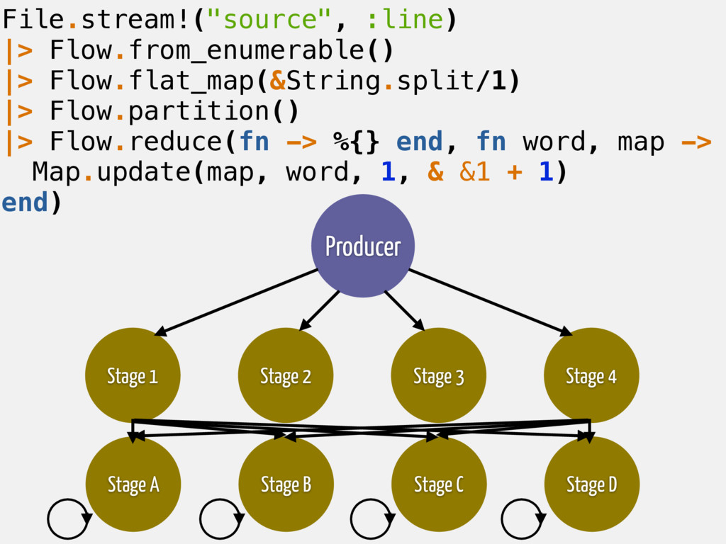 """File.stream!(""""source"""", :line) 