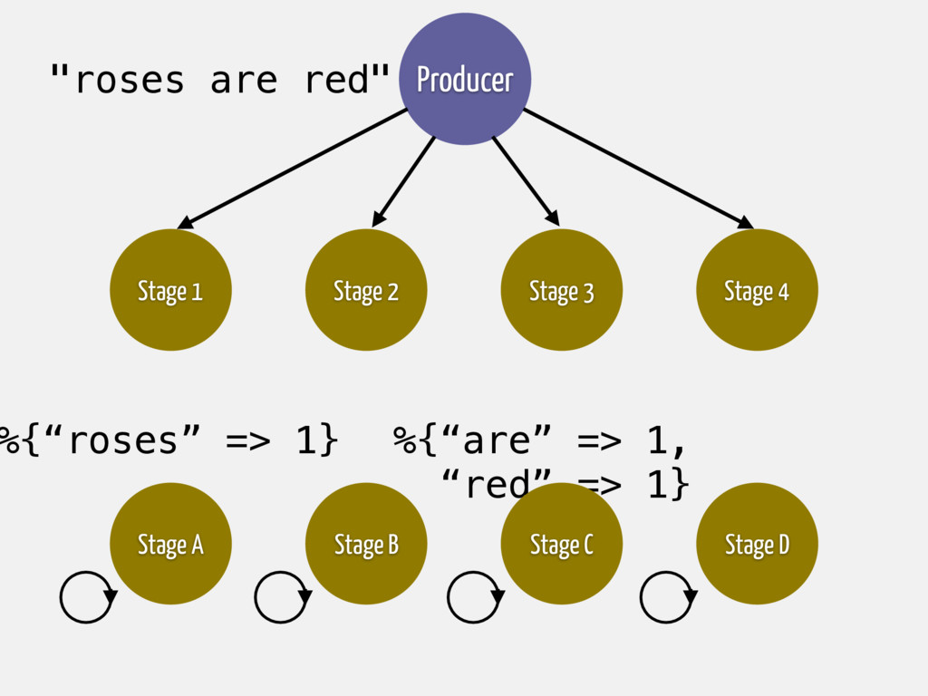 """%{""""are"""" => 1, """"red"""" => 1} Stage C Stage A Stage..."""