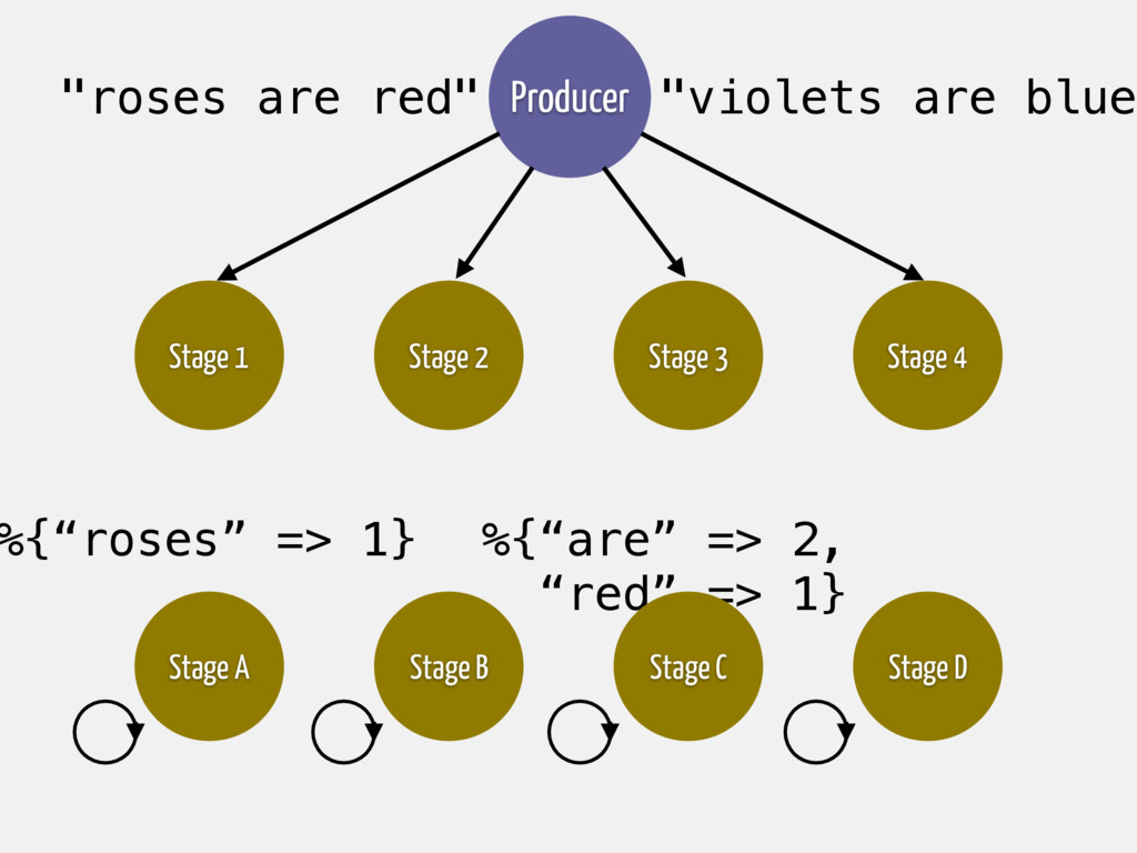 """%{""""are"""" => 2, """"red"""" => 1} Stage C Stage A Stage..."""