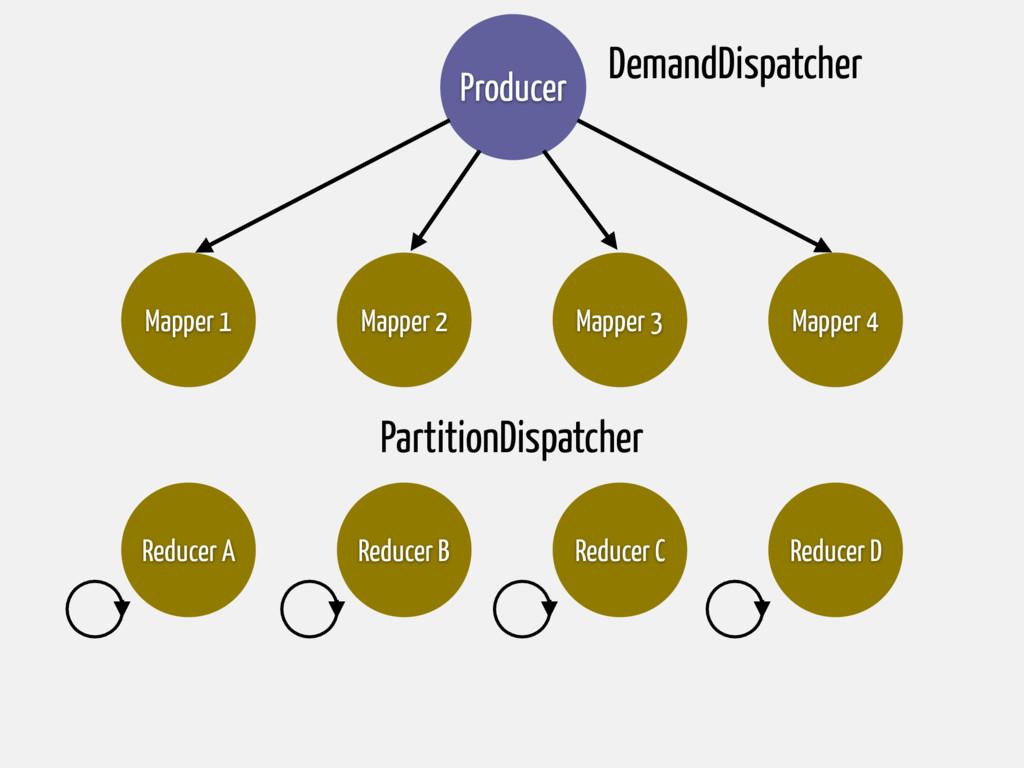 Mapper 4 Reducer C Producer Reducer A Reducer B...