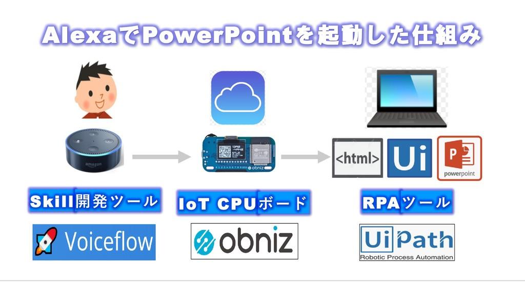 RPAツール Skill開発ツール IoT CPUボード AlexaでPowerPointを起...