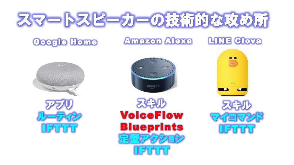 Google Home Amazon Alexa LINE Clova アプリ ルーティン I...