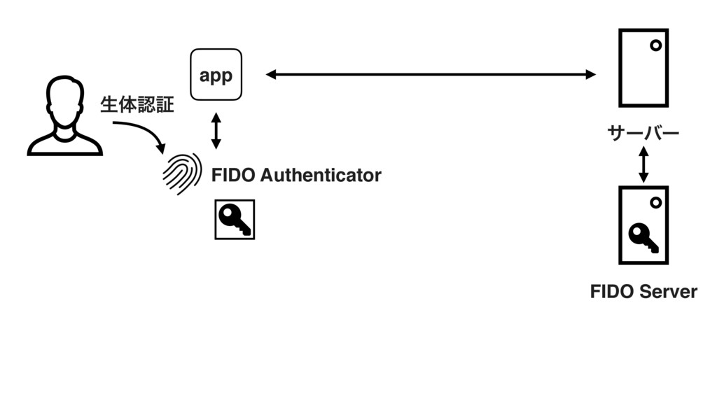 ੜମೝূ FIDO Server FIDO Authenticator αʔόʔ app
