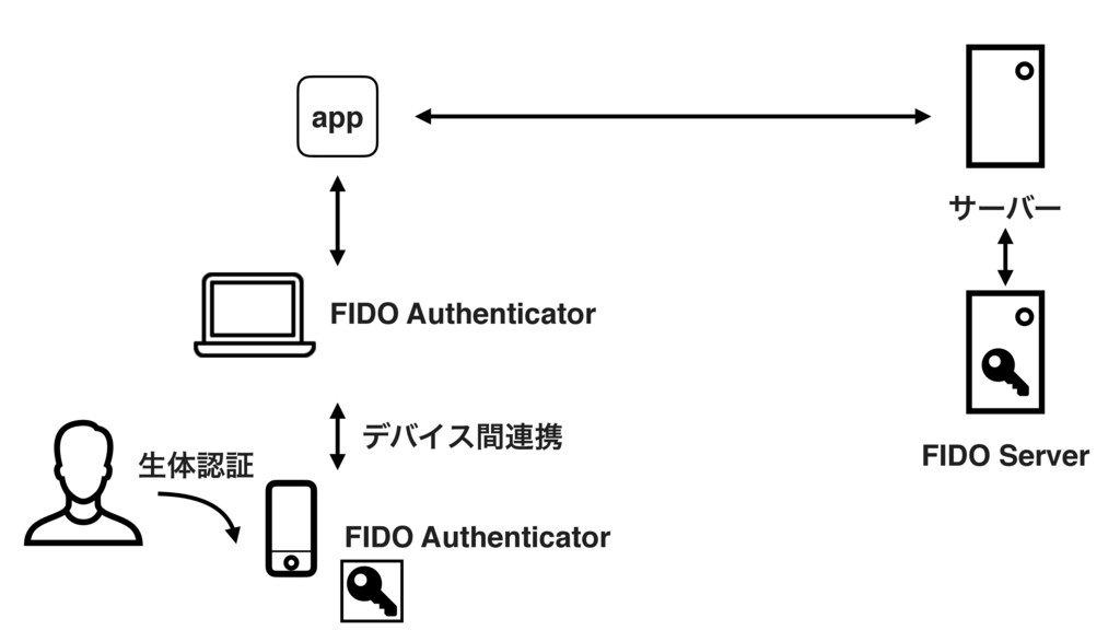 ੜମೝূ FIDO Server FIDO Authenticator αʔόʔ app FI...