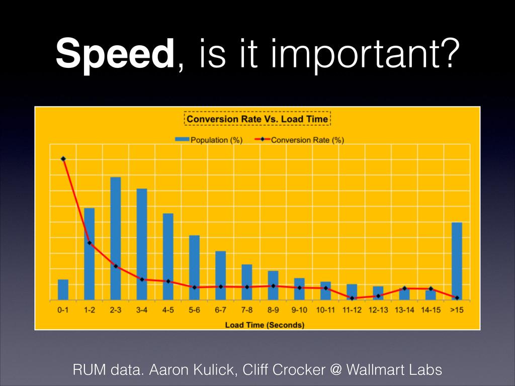 Speed, is it important? RUM data. Aaron Kulick,...