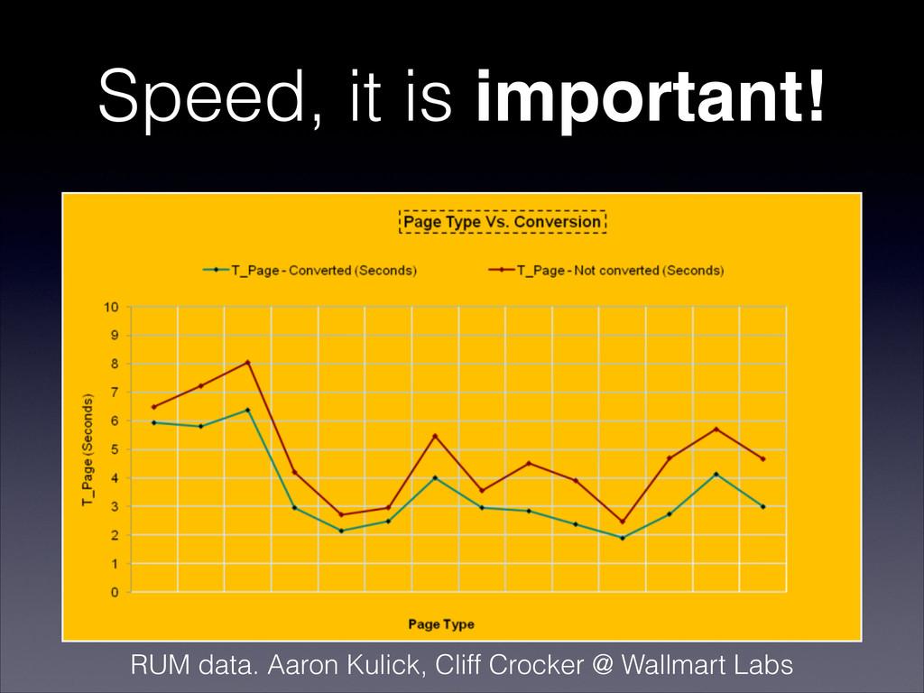 Speed, it is important! RUM data. Aaron Kulick,...