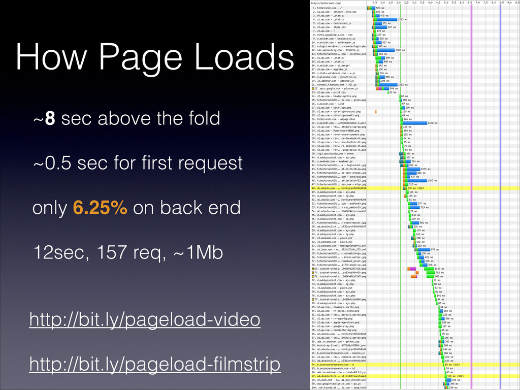 How Page Loads ~8 sec above the fold ~0.5 sec f...