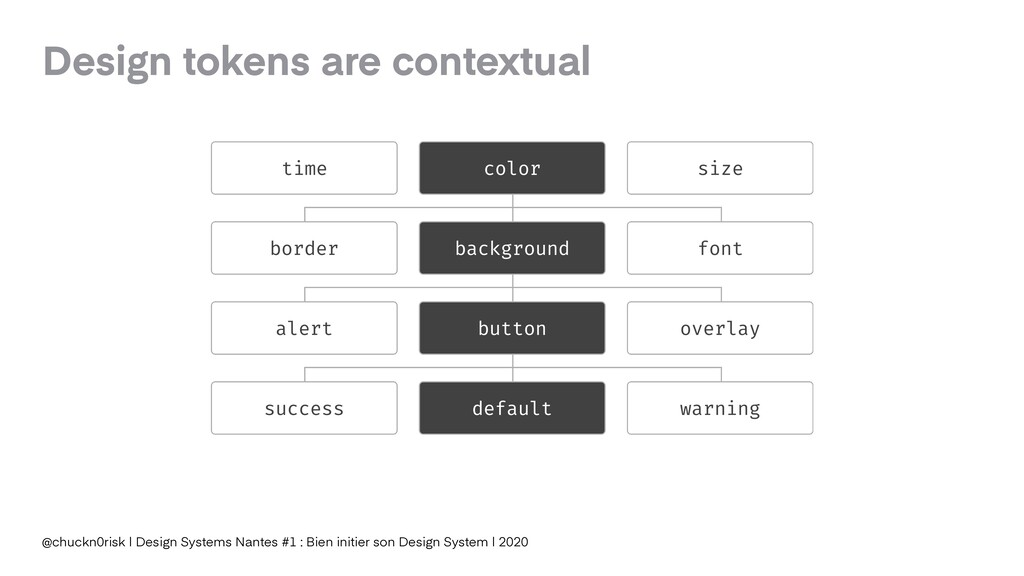 Design tokens are contextual @chuckn0risk | Des...