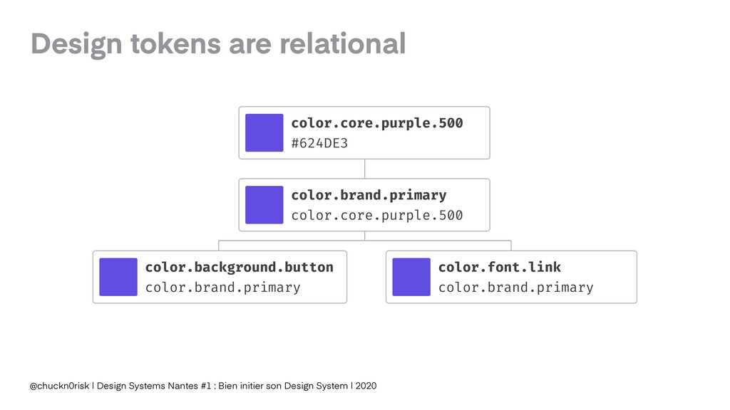 Design tokens are relational @chuckn0risk | Des...