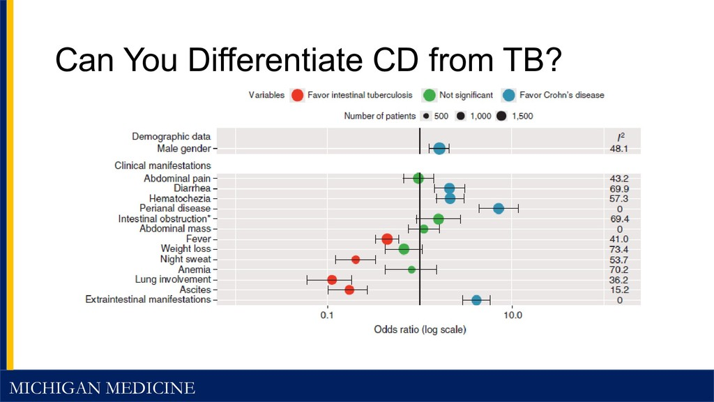 MICHIGAN MEDICINE Can You Differentiate CD from...