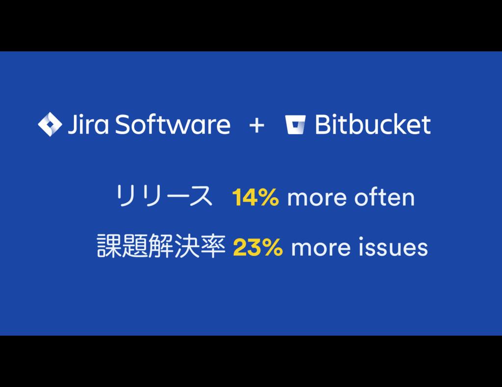 + ϦϦʔε14% more often ՝ղܾ 23% more issues