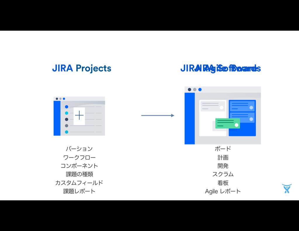 Projects JIRA JIRA Agile όʔγϣϯ ϫʔΫϑϩʔ ίϯϙʔωϯτ...