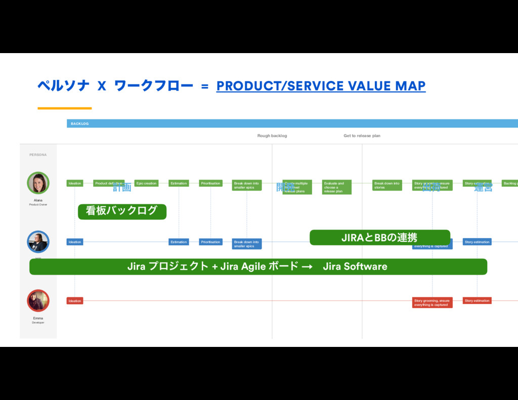 ϖϧιφ X ϫʔΫϑϩʔ = PRODUCT/SERVICE VALUE MAP Rough...