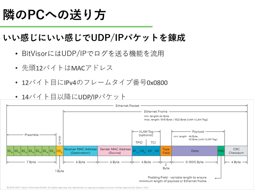 / • /B • 12 MAC • 12 IPv4 ID0x0800 • 14 UDP/IP