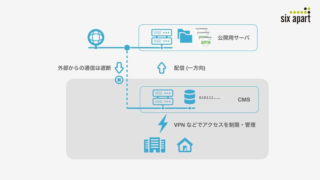 ެ։༻αʔό CMS VPN ͳͲͰΞΫηεΛ੍ݶɾཧ ৴ (Ұํ) ֎෦͔Βͷ௨৴ः...