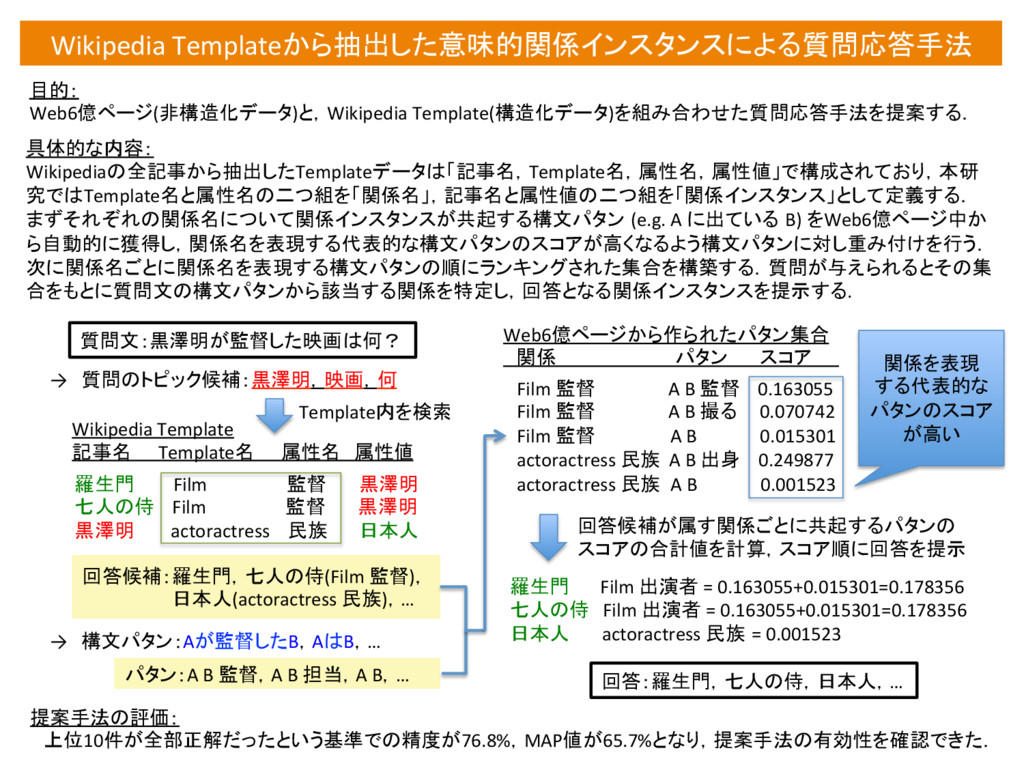Wikipedia Templateから抽出した意味的関係インスタンスによる質問応答手法...