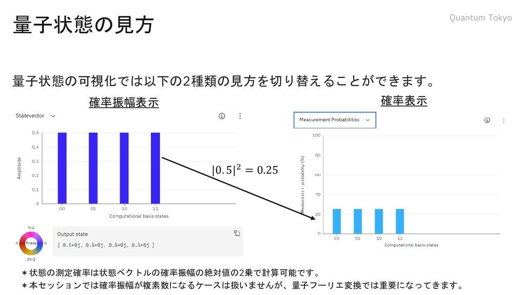 Quantum Tokyo 量子状態の見方 量子状態の可視化では以下の2種類の見方を切り替える...