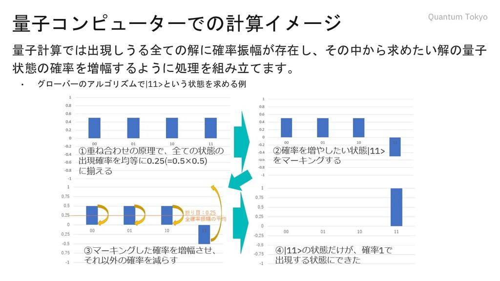 Quantum Tokyo 量子コンピューターでの計算イメージ 量子計算では出現しうる全ての解...