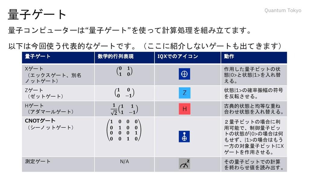 """Quantum Tokyo 量子ゲート 量子コンピューターは""""量子ゲート""""を使って計算処理を組..."""