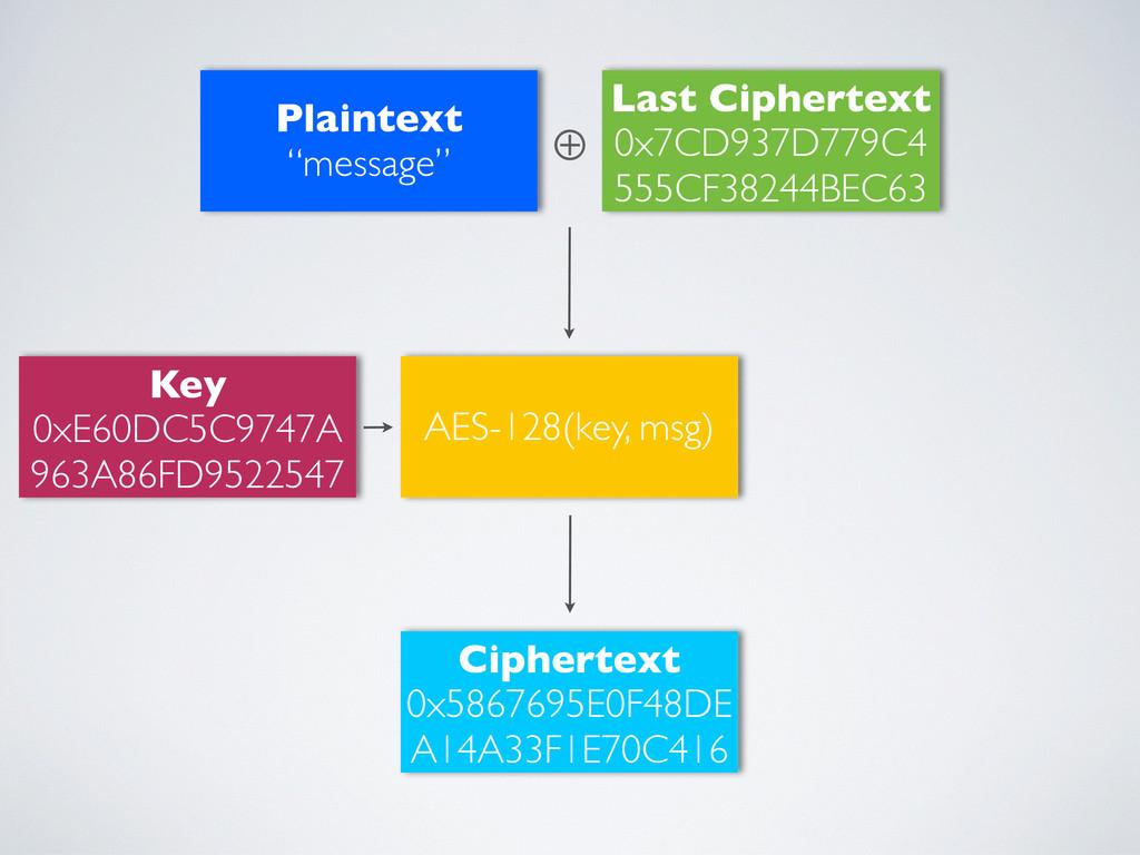 "Plaintext ""message"" Key 0xE60DC5C9747A 963A86FD..."