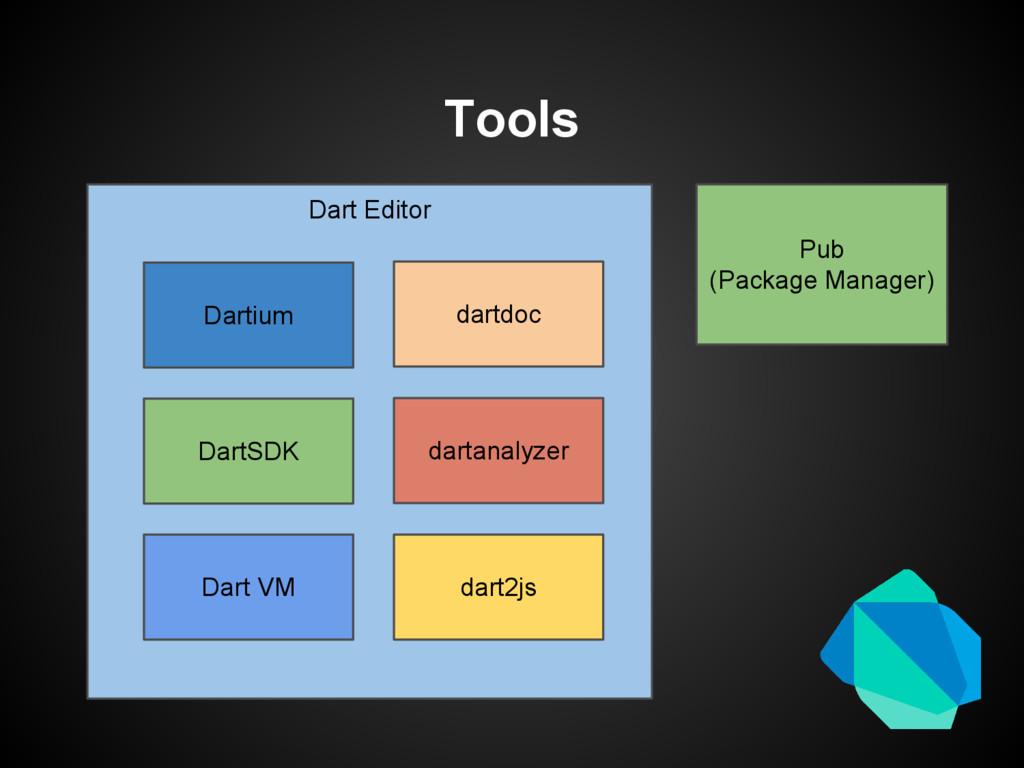 Tools Dart Editor Dartium DartSDK Dart VM dart2...