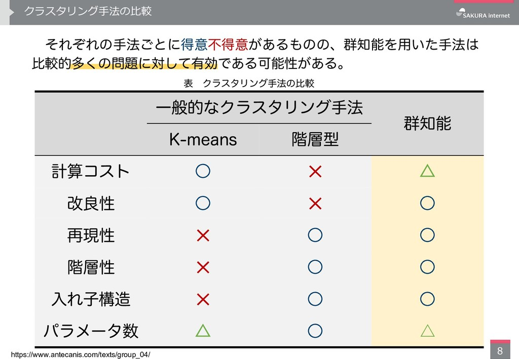 クラスタリング⼿法の⽐較 8 https://www.antecanis.com/texts/...