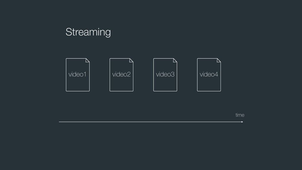 Streaming time video1 video2 video3 video4