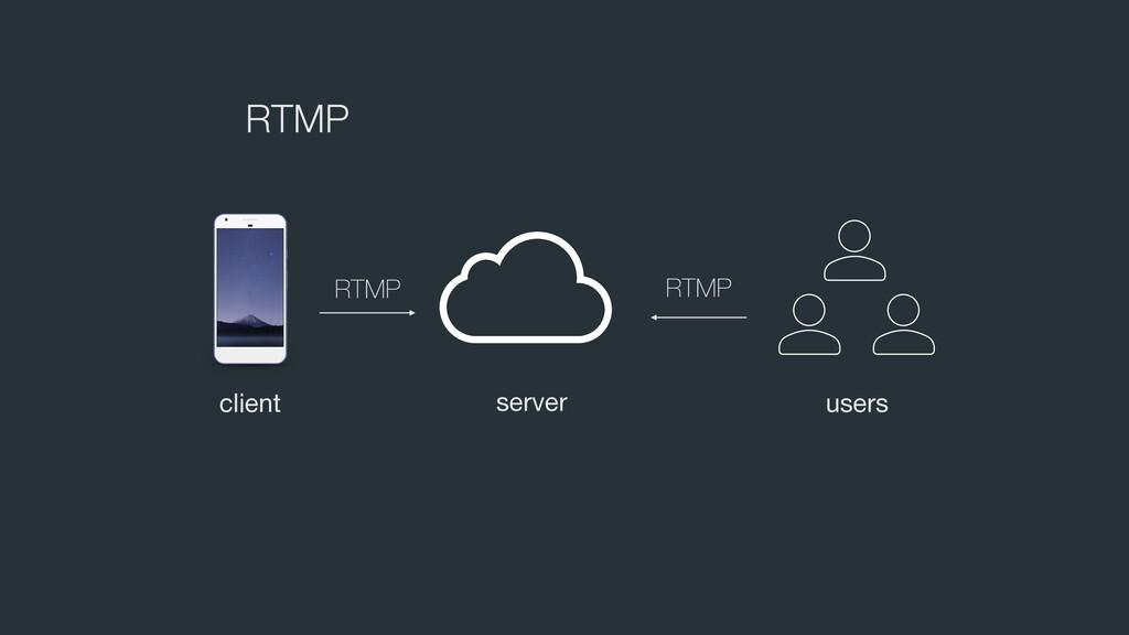 RTMP RTMP client server users RTMP