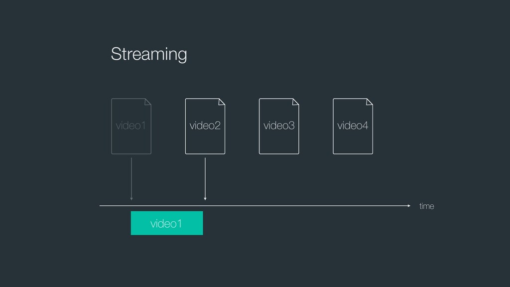 time Streaming video1 video2 video3 video4 vide...