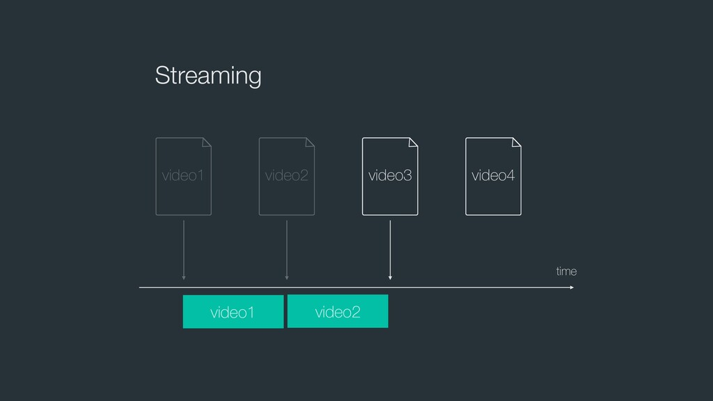 Streaming time video1 video2 video3 video4 vide...