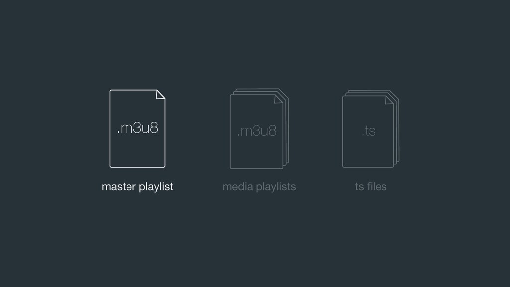 master playlist media playlists ts files .m3u8 ....