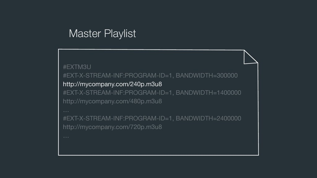 Master Playlist #EXTM3U   #EXT-X-STREAM-INF:PRO...