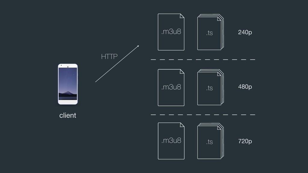 client 480p 240p 720p HTTP .m3u8 .m3u8 .m3u8 .m...