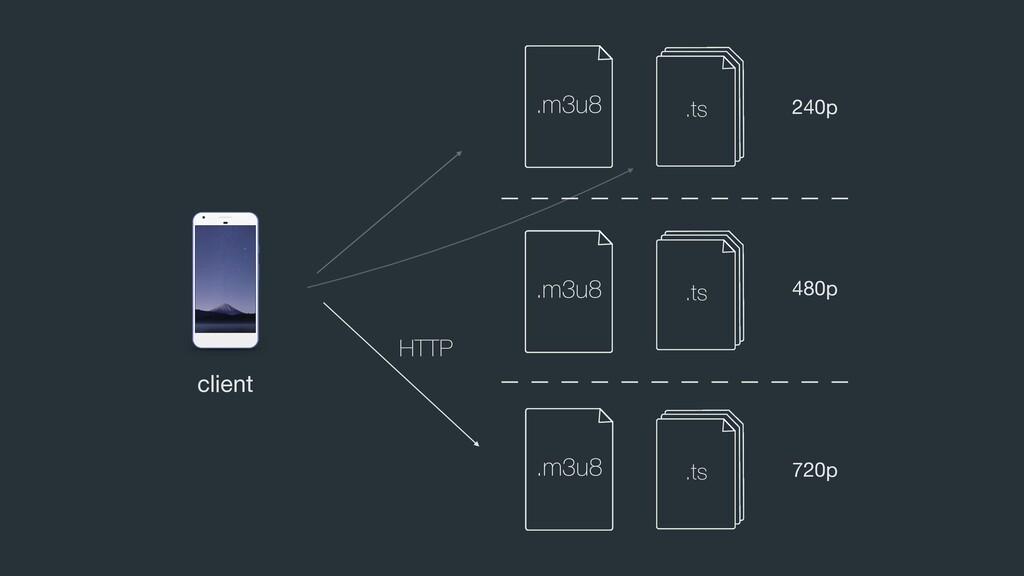 HTTP client 480p 240p 720p .m3u8 .m3u8 .m3u8 .m...