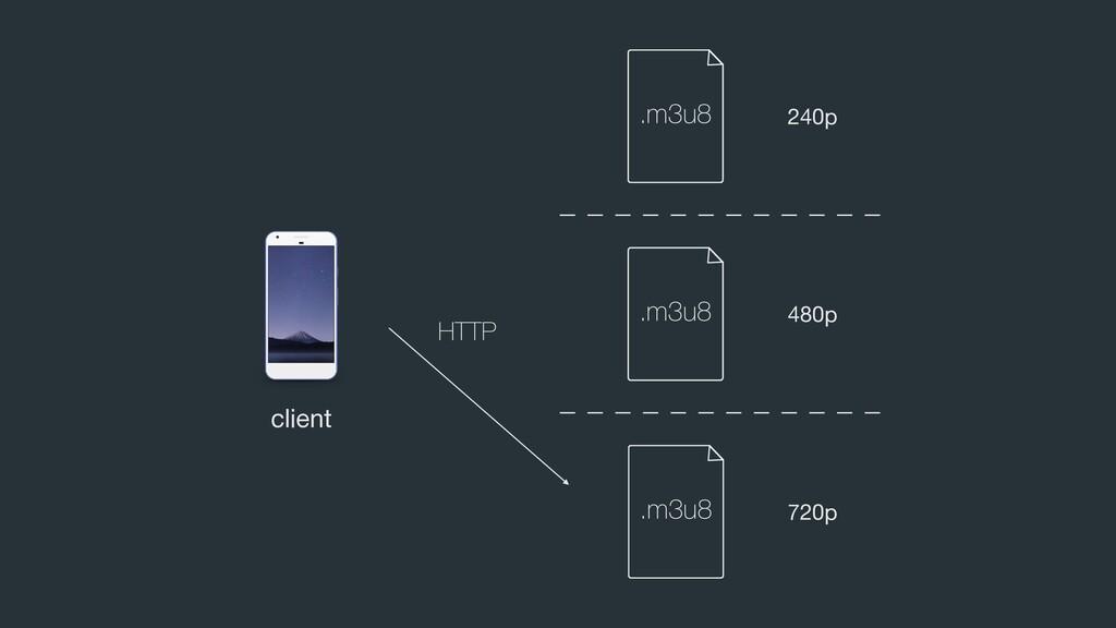 client 480p 240p 720p .m3u8 .m3u8 .m3u8 HTTP