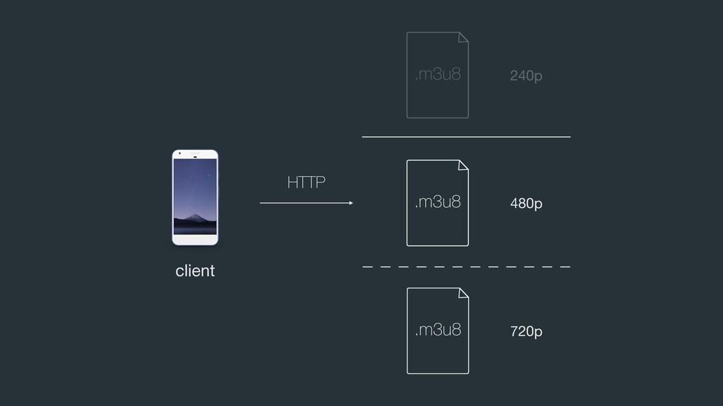 client 480p 240p 720p HTTP .m3u8 .m3u8 .m3u8