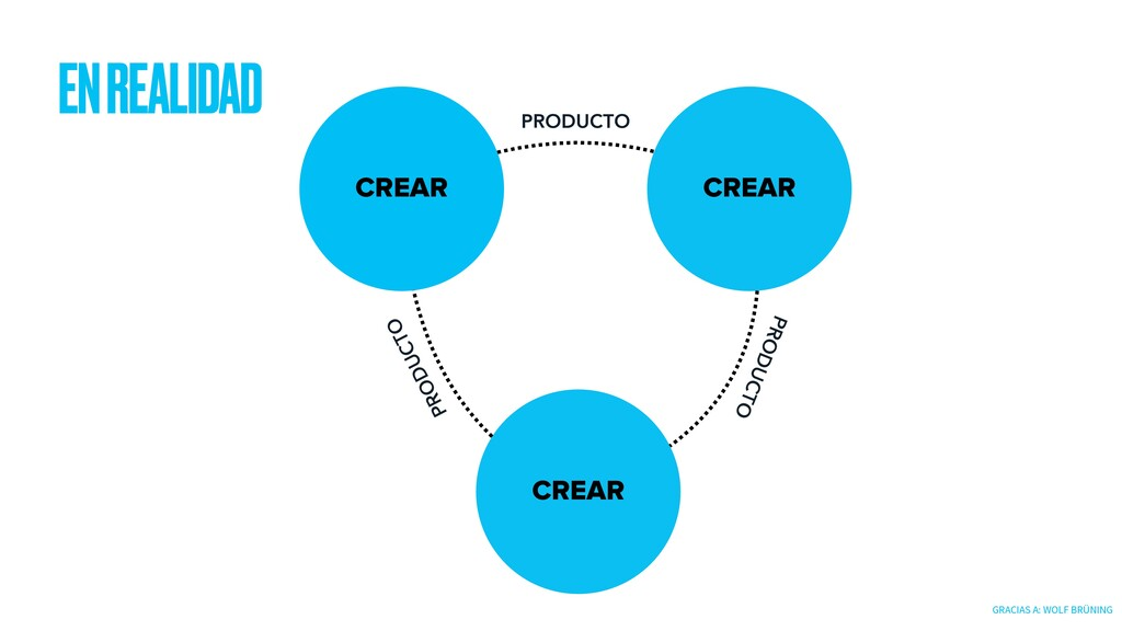EN REALIDAD CREAR CREAR CREAR PRODUCTO PRODUCTO...
