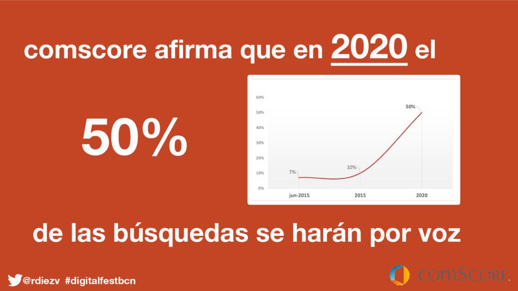 comscore afirma que en 2020 el 50% de las búsqu...
