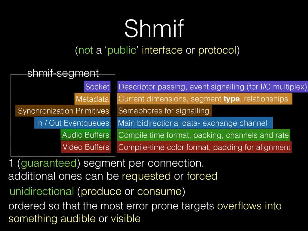 Shmif Socket Audio Buffers Video Buffers Synchr...