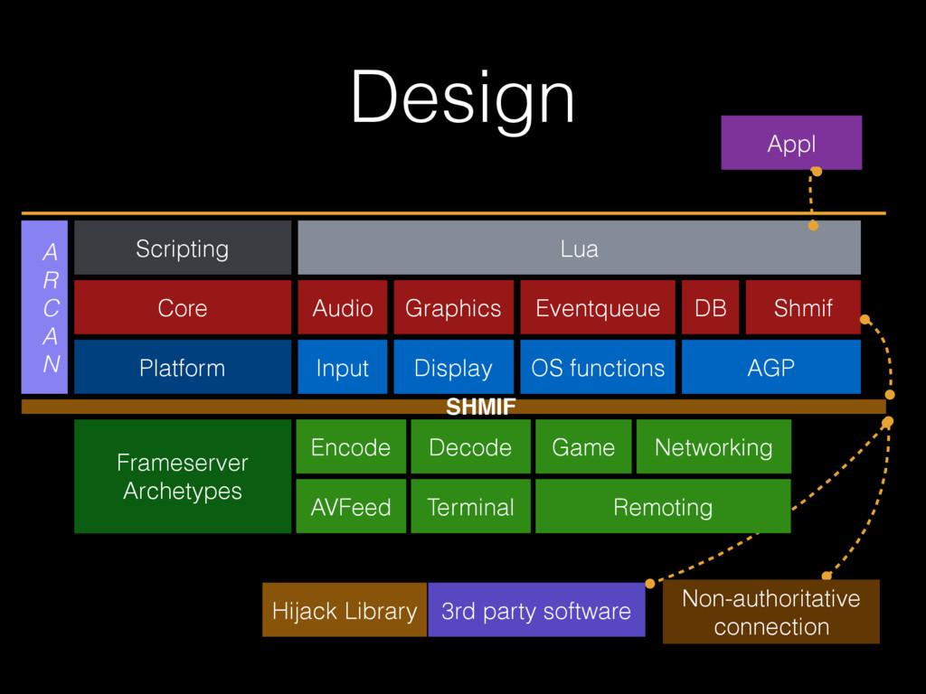 Design Scripting Core Platform Lua Audio Input ...