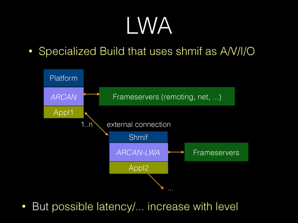LWA • Specialized Build that uses shmif as A/V/...