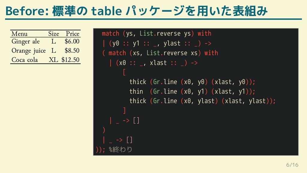 Before: 標準の table パッケージを用いた表組み Menu Size Price ...