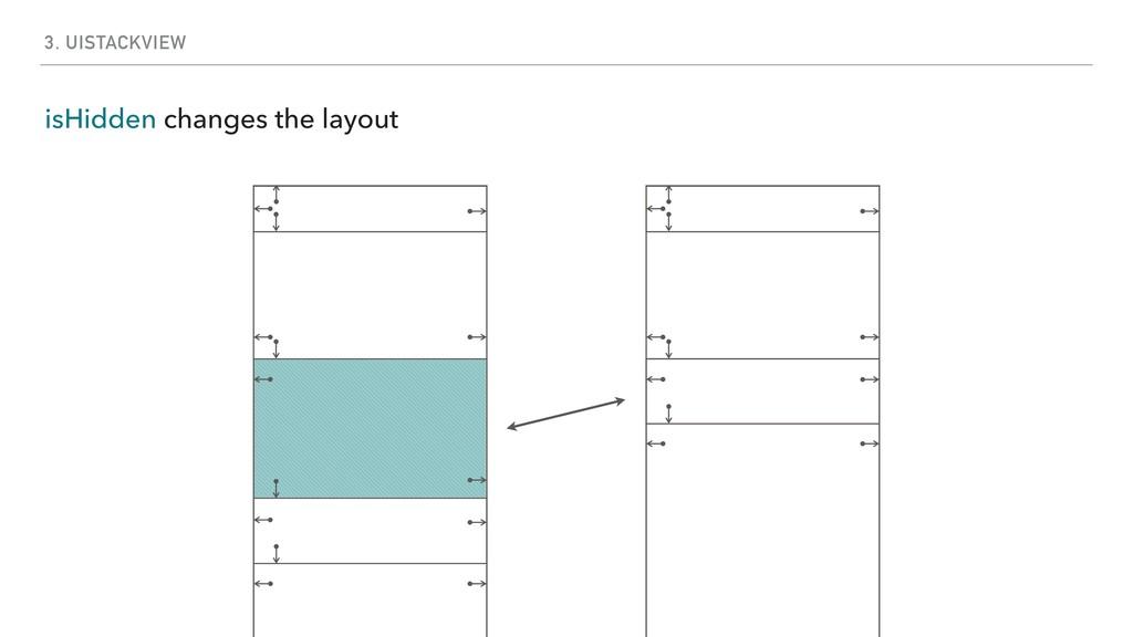 3. UISTACKVIEW isHidden changes the layout