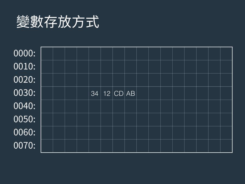隶侸㶸佞倰䒭 34 12 CD AB     ...