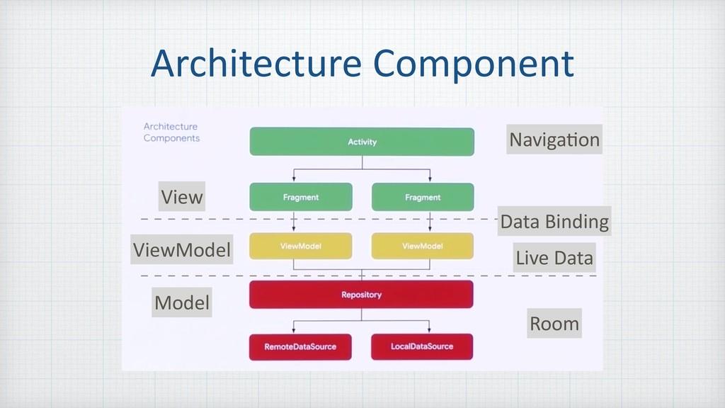 Architecture Component Naviga=on Data Binding L...