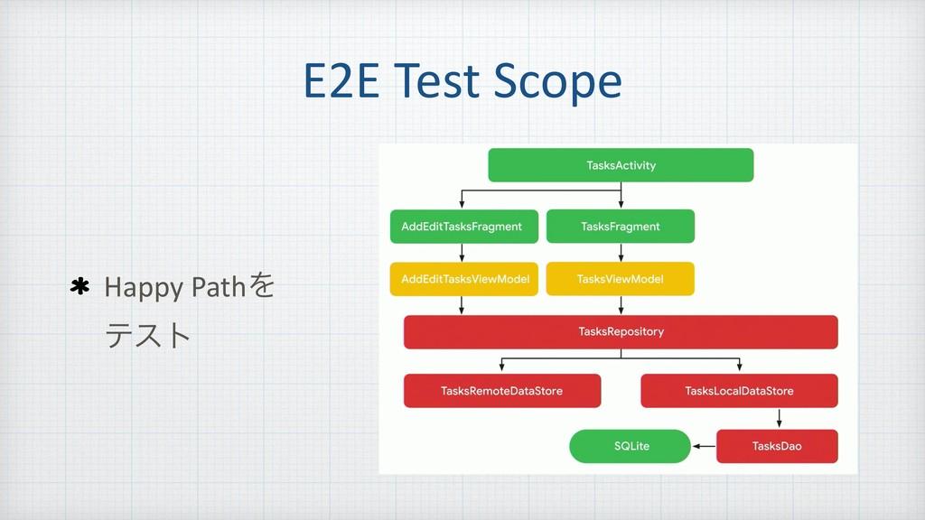 Happy PathΛ ςετ E2E Test Scope