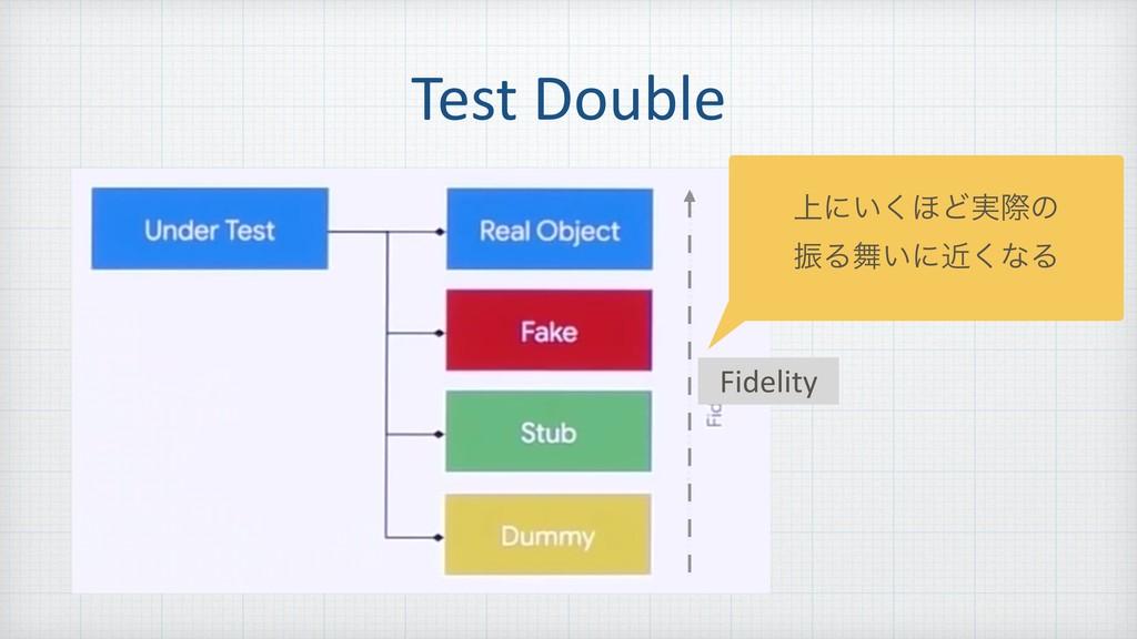 Test Double ্ʹ͍͘΄Ͳ࣮ࡍͷ ৼΔ͍ʹۙ͘ͳΔ Fidelity